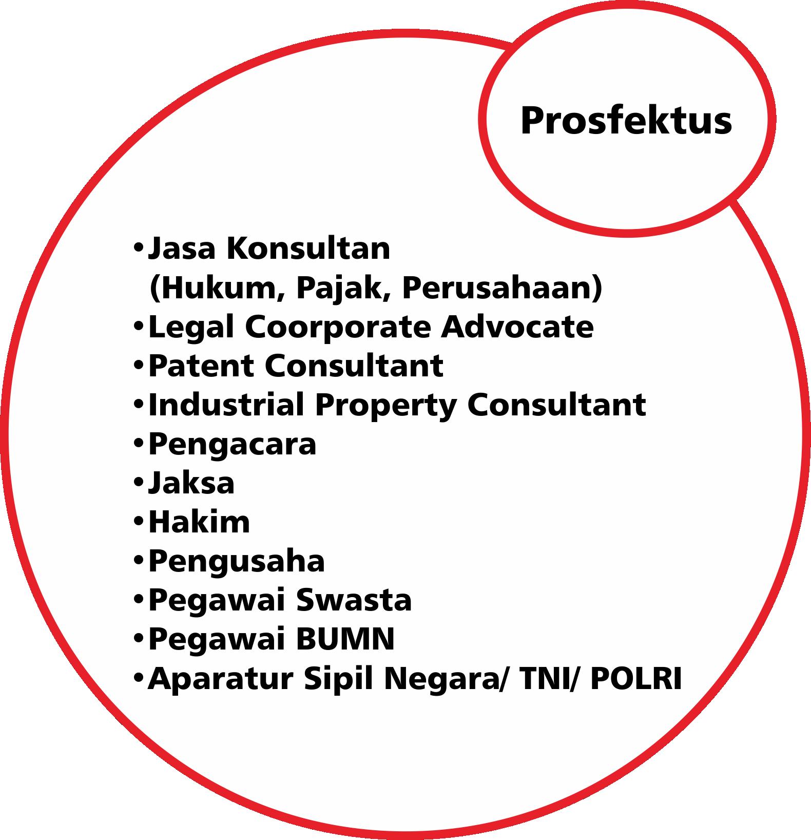 prosfektus